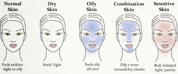 Know Your Skin Type Basics Of Skin Care